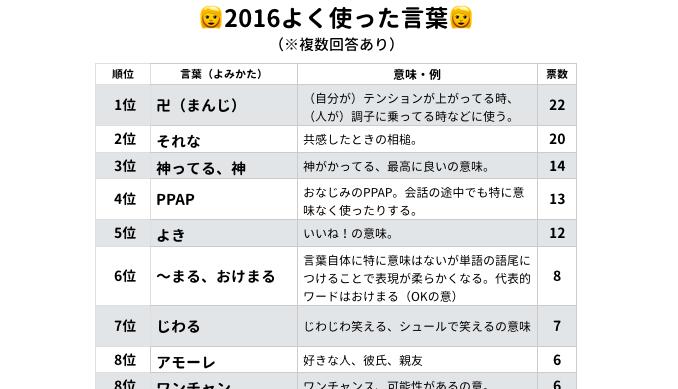 現役JCJK250名に聞いた!!2016ハマったもの、2017流行るものランキング総集編♡